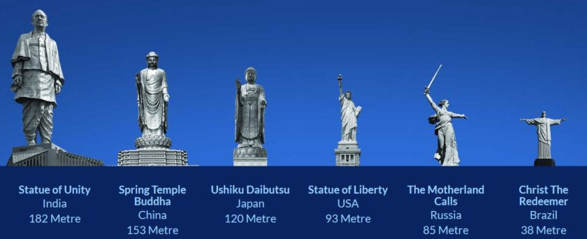 Statue of Unity - Comparison with other