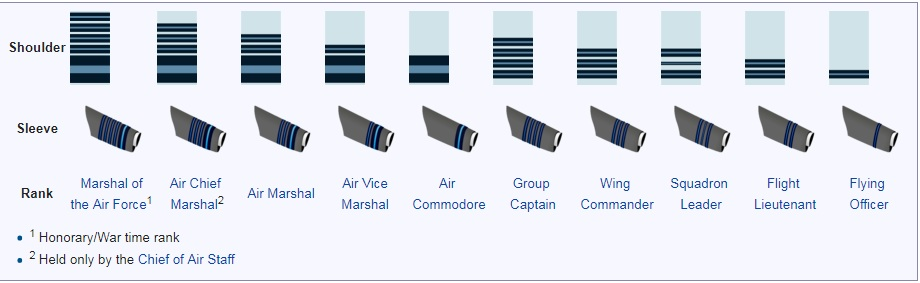 Ranks of Officers in Indian Air Force